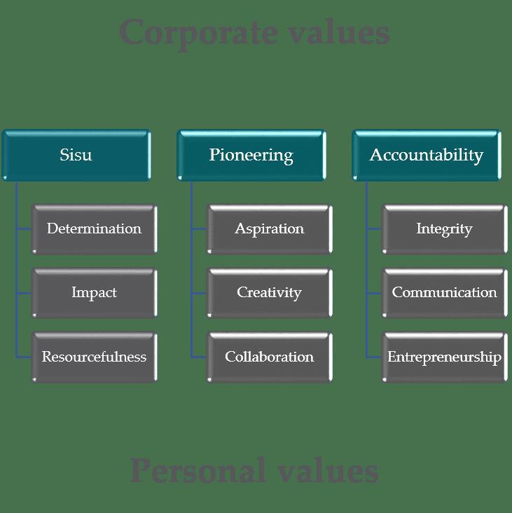 Sisu, Determination, Impact and Resourcefulness, WOIMA cultures and values -WOIMA Corporation
