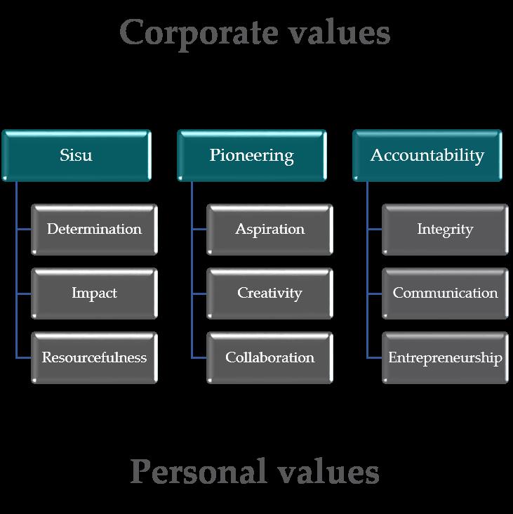 Accountability WOIMA value