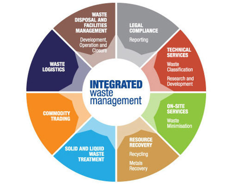 Integrated waste management cycle - WOIMA Corporation
